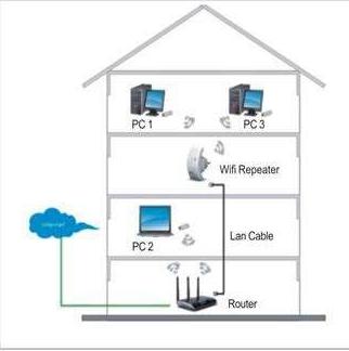Myrepeater.net LAN Setup