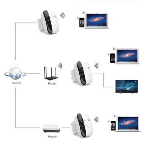 Wireless-N Repeater Setup